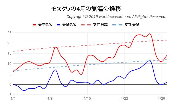 モスクワの4月の気温の推移