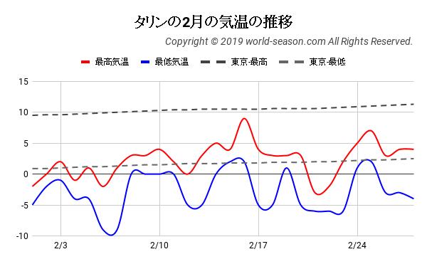タリンの2月の気温の推移