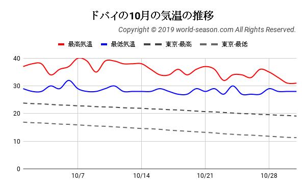 ドバイの10月の気温の推移