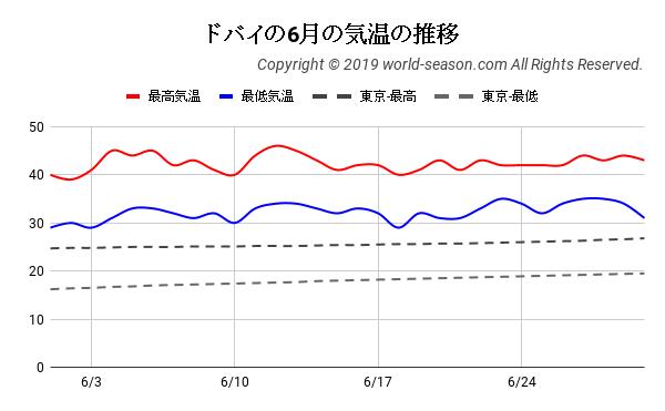 ドバイの6月の気温の推移