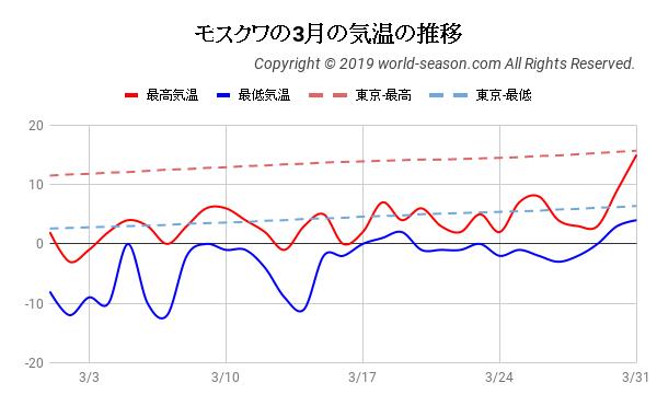 モスクワの3月の気温の推移