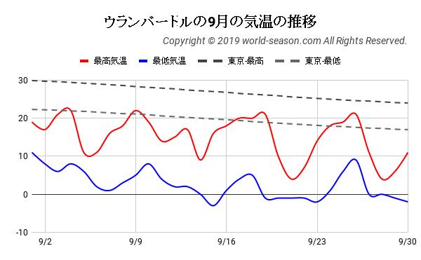 ウランバートルの9月の気温の推移