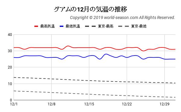 グアムの12月の気温の推移