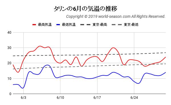 タリンの6月の気温の推移