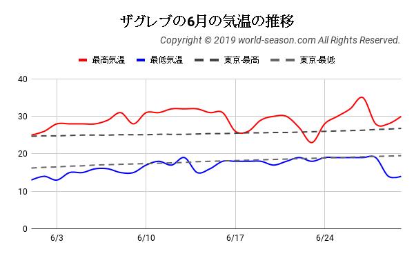 ザグレブの6月の気温の推移