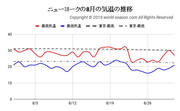 ニューヨークの8月の気温の推移