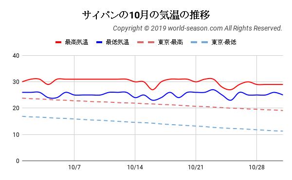 サイパンの10月の気温の推移