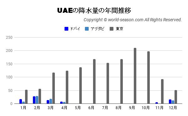 UAEの降水量の年間推移