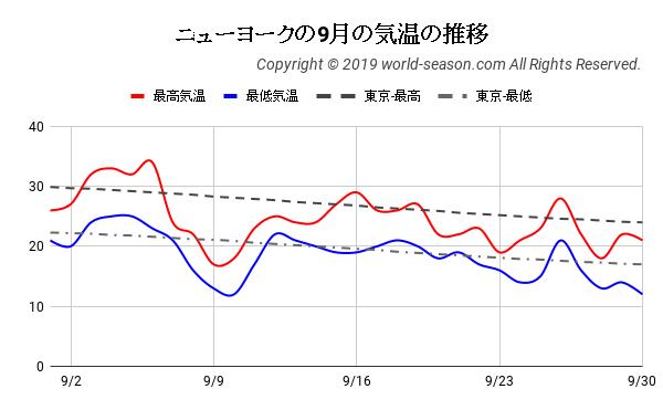 ニューヨークの9月の気温の推移