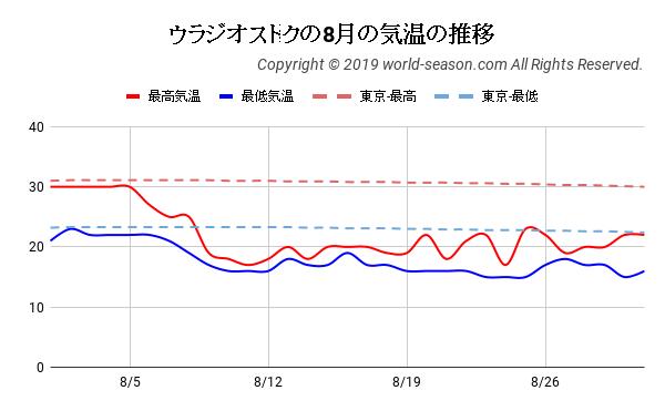 ウラジオストクの8月の気温の推移