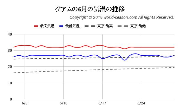 グアムの6月の気温の推移