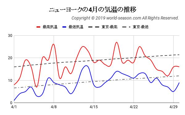 ニューヨークの4月の気温の推移