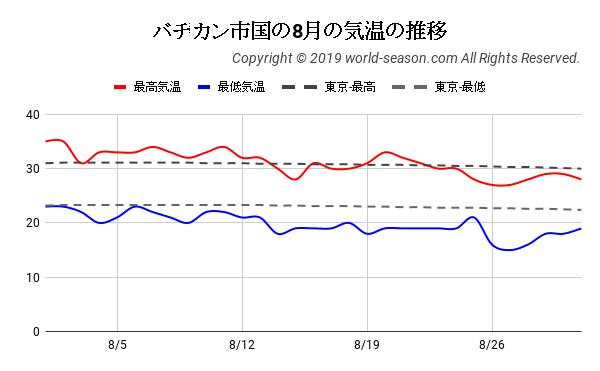 バチカン市国の8月の気温の推移