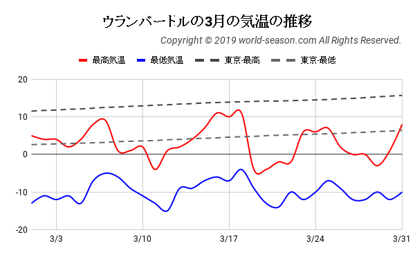 ウランバートルの3月の気温の推移