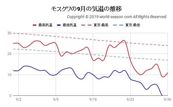 モスクワの9月の気温の推移