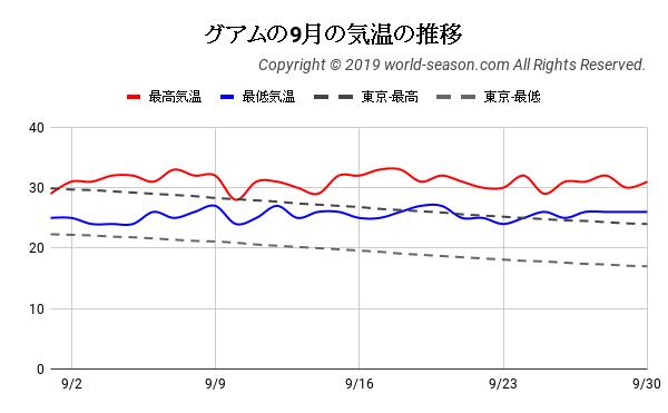 グアムの9月の気温の推移