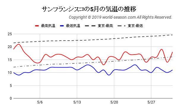 サンフランシスコの5月の気温の推移