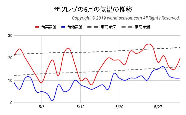 ザグレブの5月の気温の推移