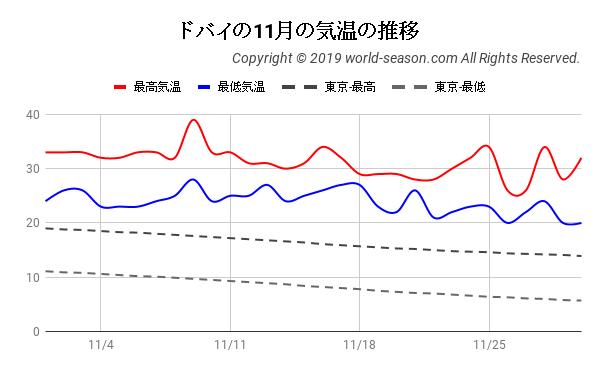 ドバイの11月の気温の推移
