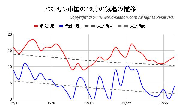 バチカン市国の12月の気温の推移