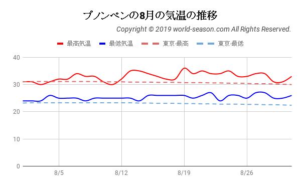 プノンペンの8月の気温の推移