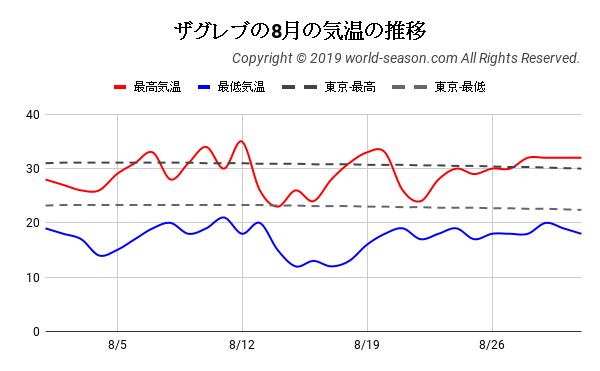 ザグレブの8月の気温の推移