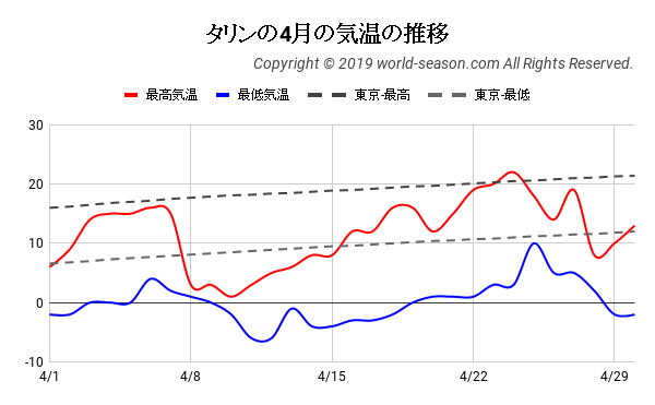 タリンの4月の気温の推移
