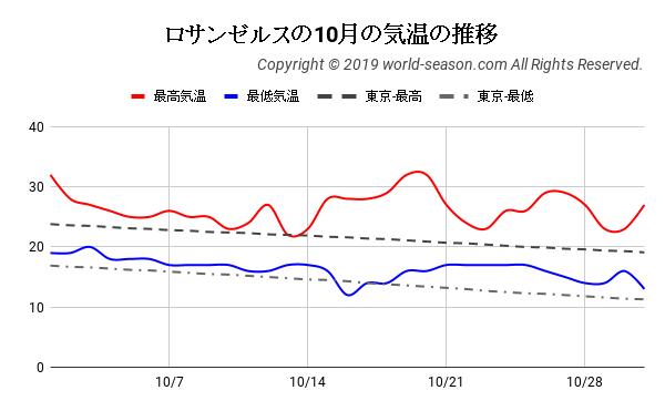 ロサンゼルスの10月の気温の推移