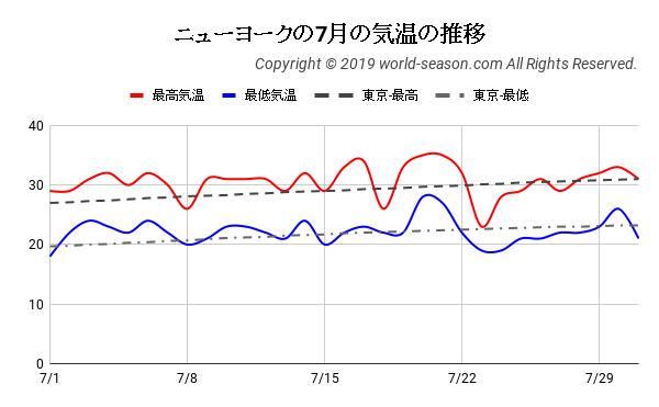 ニューヨークの7月の気温の推移
