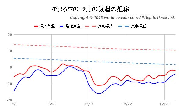 モスクワの12月の気温の推移