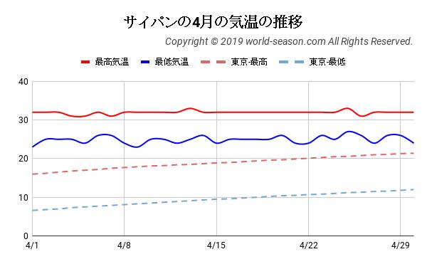 サイパンの4月の気温の推移