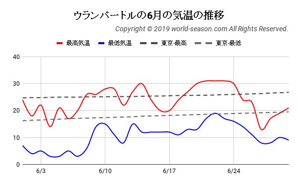 ウランバートルの6月の気温の推移