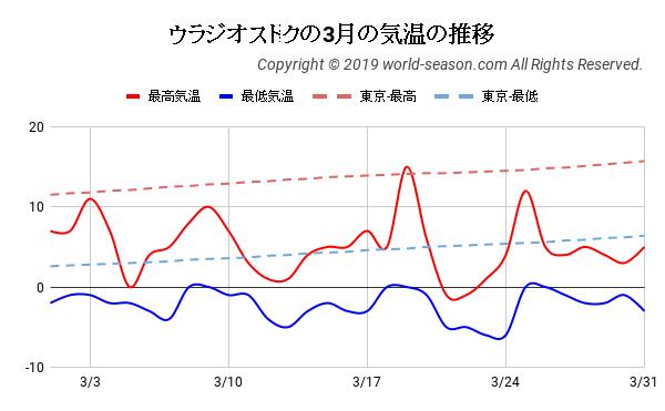 ウラジオストクの3月の気温の推移