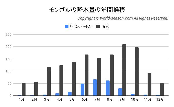 モンゴルの降水量の年間推移