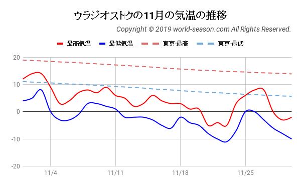 ウラジオストクの11月の気温の推移