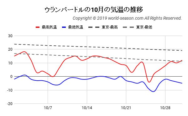 ウランバートルの10月の気温の推移