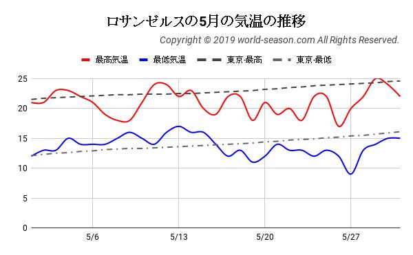ロサンゼルスの5月の気温の推移