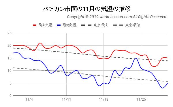 バチカン市国の11月の気温の推移
