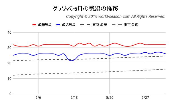 グアムの5月の気温の推移