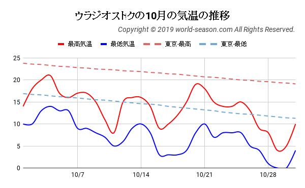 ウラジオストクの10月の気温の推移