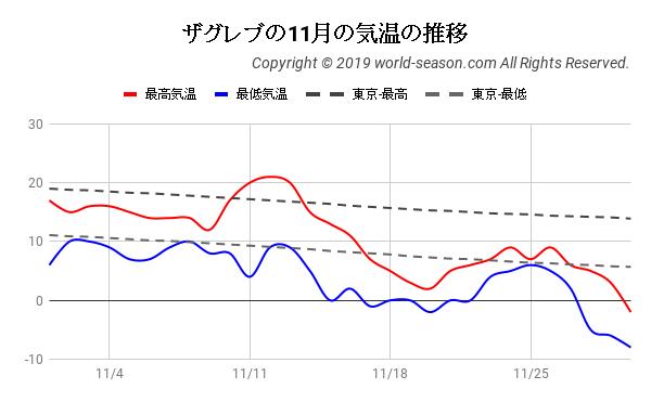 ザグレブの11月の気温の推移