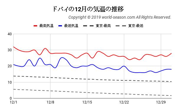 ドバイの12月の気温の推移