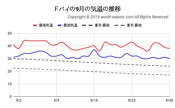 ドバイの9月の気温の推移