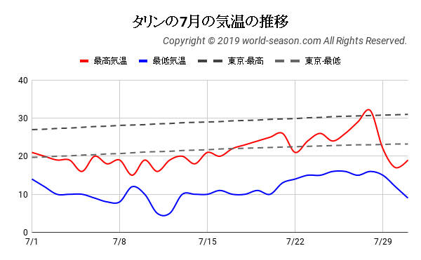 タリンの7月の気温の推移