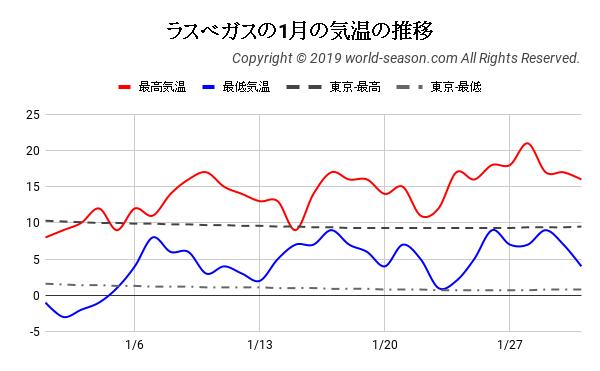 ラスベガスの1月の気温の推移
