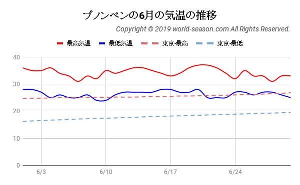 プノンペンの6月の気温の推移
