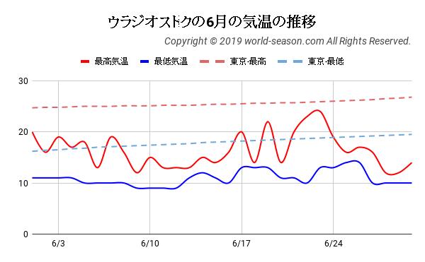 ウラジオストクの6月の気温の推移