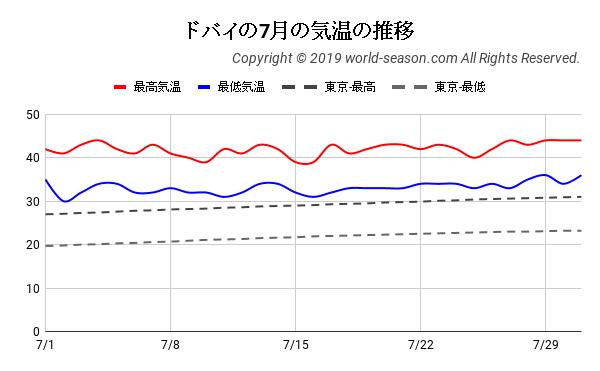 ドバイの7月の気温の推移