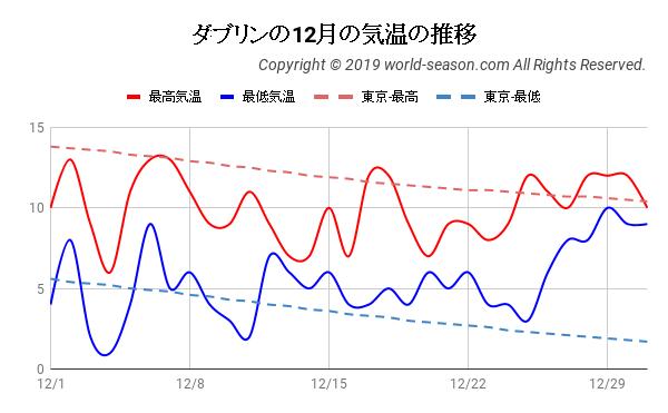 ダブリンの12月の気温の推移