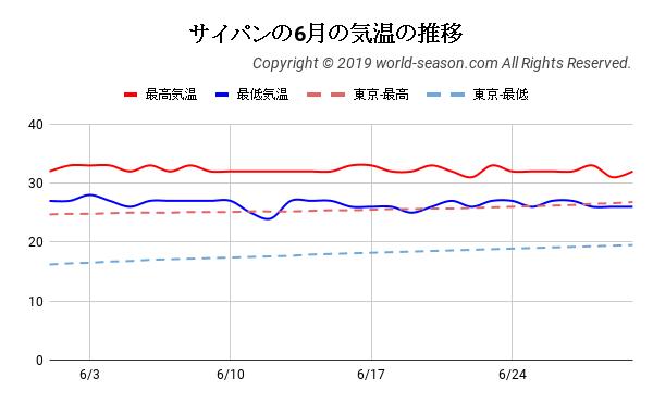 サイパンの6月の気温の推移